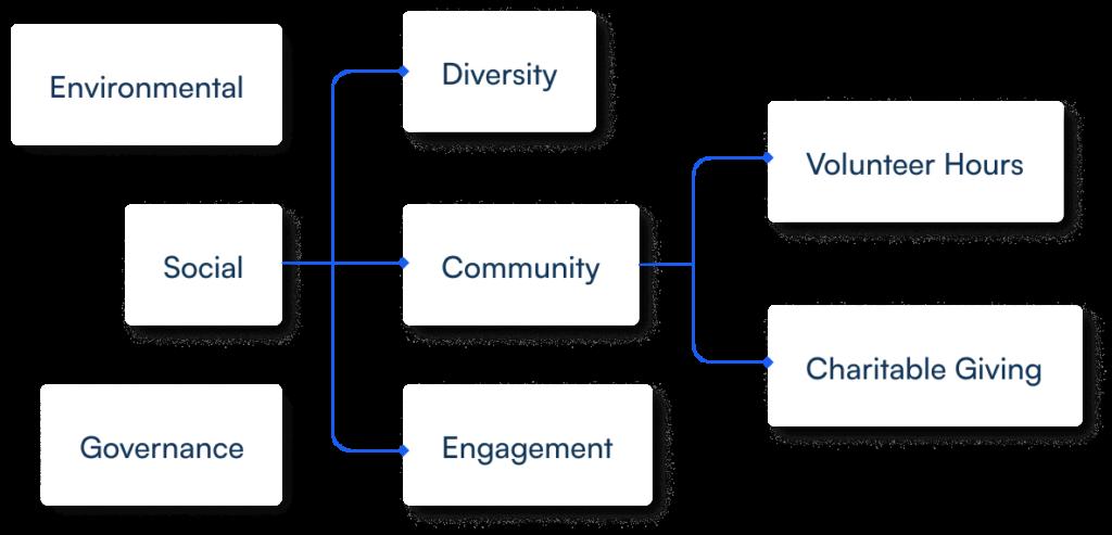 ESG Strategy Flowchart